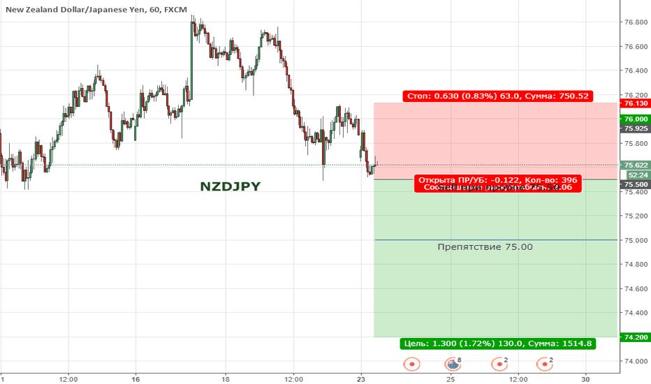 NZDJPY: Цена вышла за пределы восходящей тенденции