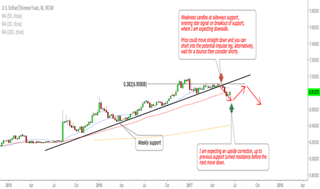 USDCNH: USDCNH weekly forecast