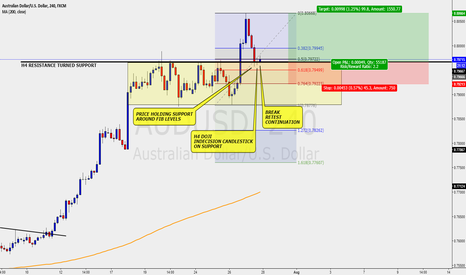 AUDUSD: AUDUSD - LONG/BUY IDEA