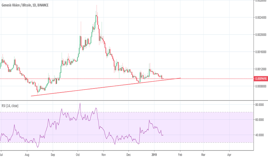 GVTBTC: GVT Nearing Support Level - Get Ready