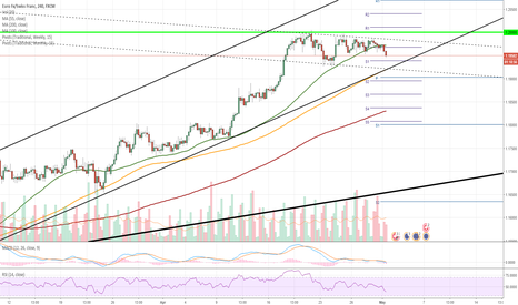 EURCHF: EUR/CHF 4H Chart: reaches historic resistance point