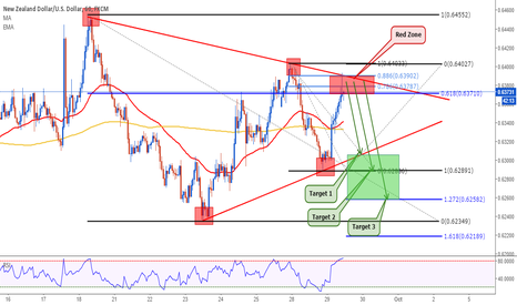NZDUSD: NZDUSD: The Great Opportunity