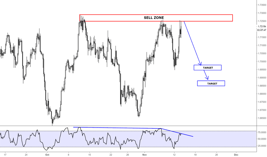 GBPCAD: GBPCAD / SHORT OPPORTUNITY / 4H