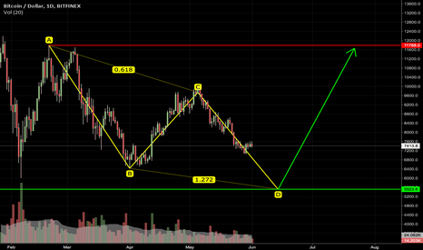 BTCUSD: Possible ABCD Pattern for BTC? Mmm...