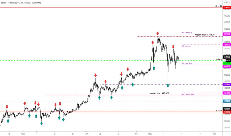profilo di mercato bitcoin