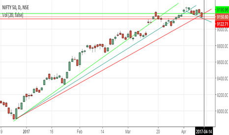 NIFTY: MANY TREND LINES IN ACTION