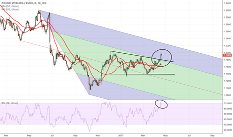 GBPEUR: Another Flag Pattern