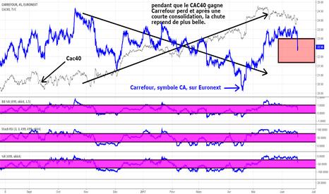 CA: Cac 40  gagne et Carrefour perd... dommage mais vrai