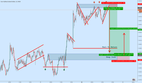 EURNZD: EURNZD : Short and Long Signal