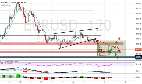 EURUSD: Analysis and Forecast EUR / USD - Weekly overview (07.09-11.09)