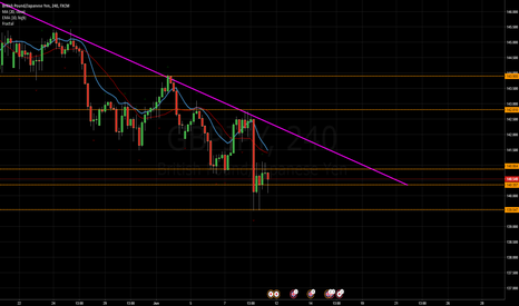GBPJPY: GBP/JPY Analysis for Week 20