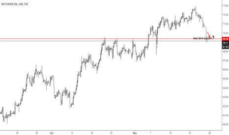 USOIL: US Oil Did Slide Towards Near Support