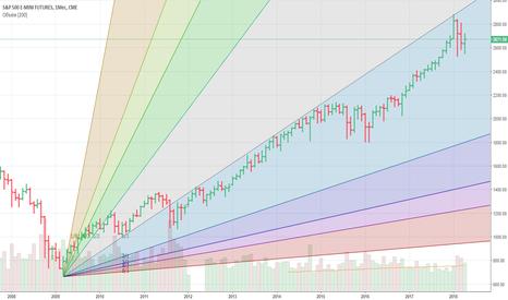 ES1!: Анализ месячного тайм-фрейма S&P 500