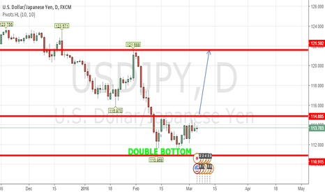 USDJPY: USDJPY Double Bottom