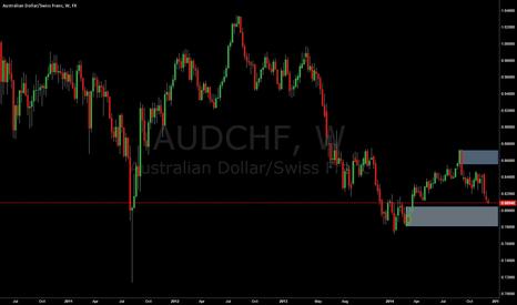 AUDCHF: AUDCHF Nearing Demand Level
