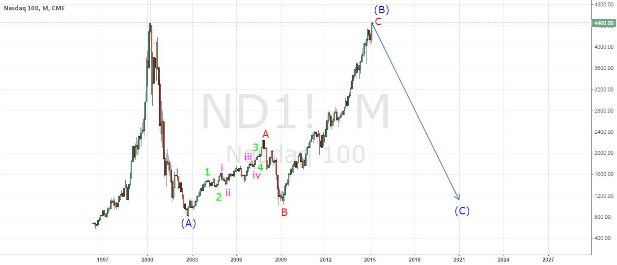 Nasdaq 100 - A significant downtrend ahead? - Elliot Wave