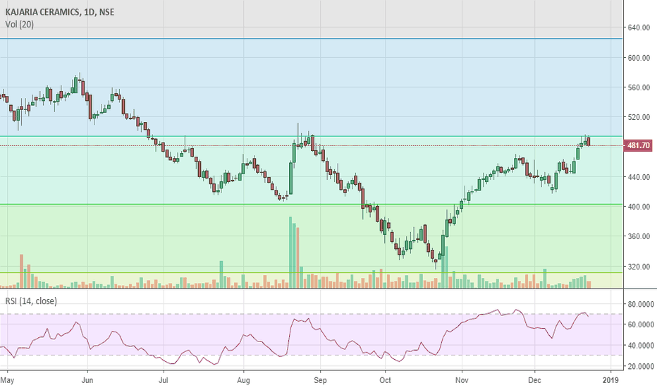 KAJARIACER: Kajaria Ceramic trading near Fibonacci level..strong resistance