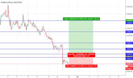 1STBTC: 1ST/BTC Posibble 100% -150% short ( HIGH RISK )