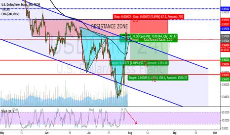 USDCHF: WE HAVE BEARISH SHARK PATTERN ON 4H TIMEFRAME ON USDCHF!