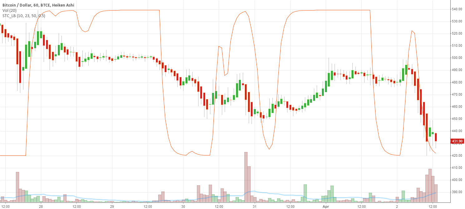 Indicator: Schaff Trend Cycle (STC) by LazyBear — TradingView