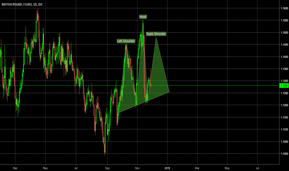 GBPEUR: GBP/EUR: Head and Shoulder Formation