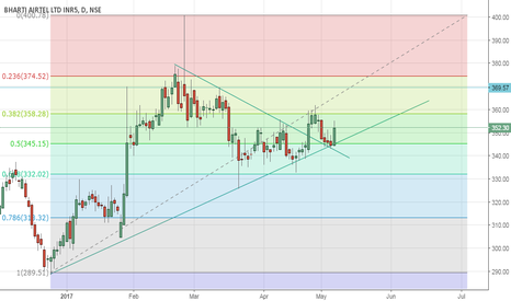 BHARTIARTL: strong engulfing candle from trendline and fibo