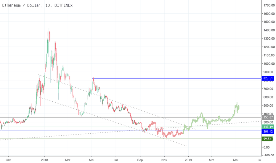 "ETHUSD: ""Sell in May and go away. But remember: Come back in September"""