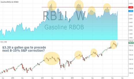 RB1!: Energy and Equities