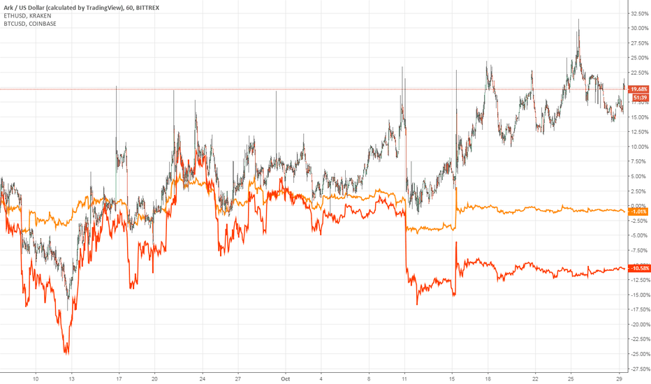 ARKUSD: ARK is outperforming its peers BTC and ETH