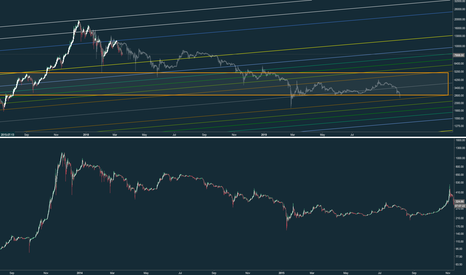 BTCUSD: BTC history doomed to repeat itself?