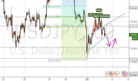 USDJPY: ドル円 は HSでさらに下げる余地あり
