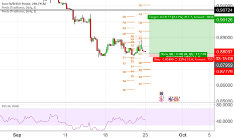 EURGBP: inverse head and shoulder