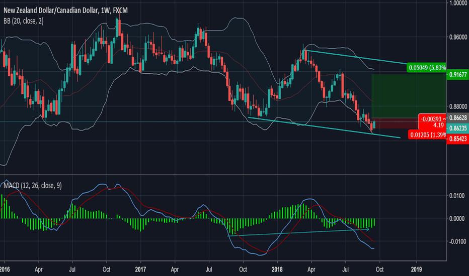 NZDCAD: 2 wave completed + Bullish divergence