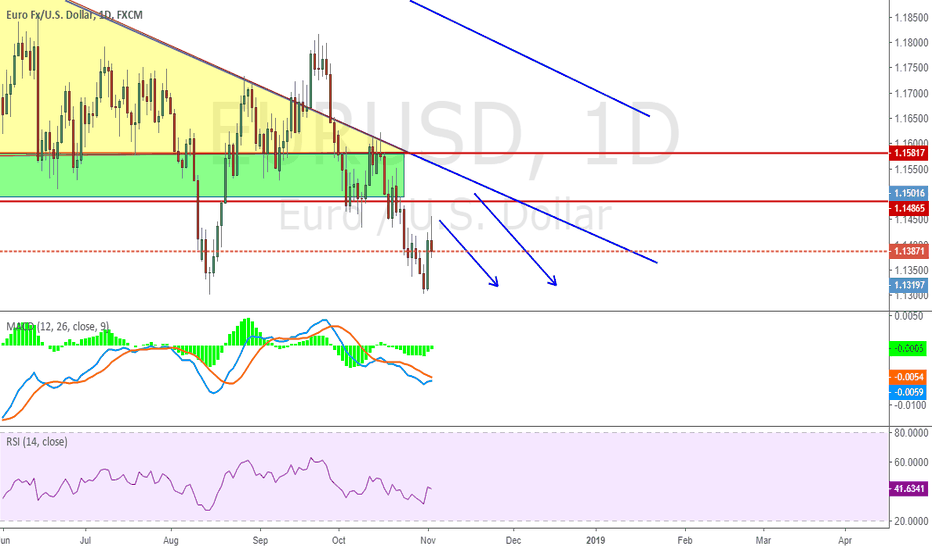 EURUSD: Continue to Short with Red or blue line