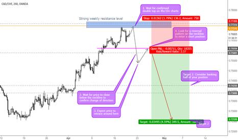 CADCHF: CADCHF Short Trading idea.