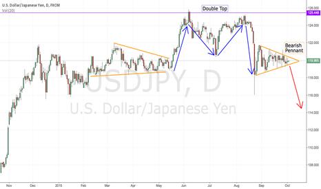 USDJPY: USD/JPY Short Idea