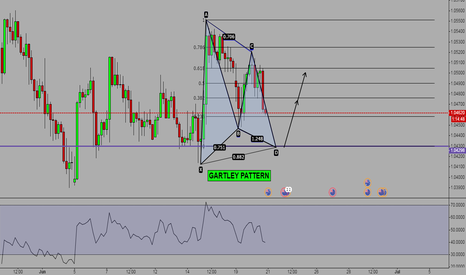AUDNZD: Potential Gartley Pattern - Wait for Point D completion