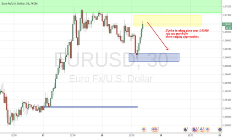EURUSD: Scalping around round number and building zone after fast move