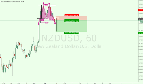 NZDUSD: NZDUSD DOUBEL TOP GOING SHORT