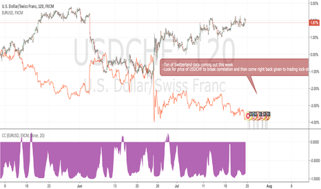 USDCHF: Looking for USDCHF + EURUSD Correlation Breakdown Trade