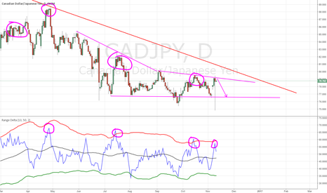 CADJPY: cadjpy resistance and close to being overbought