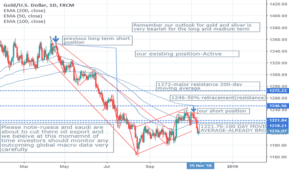 XAUUSD: YOU IGNORED US NOW FACE THE CONSEQUENCES