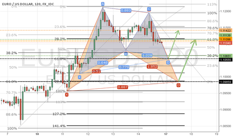 EURUSD: EURUSD Fibonacci & Patterns