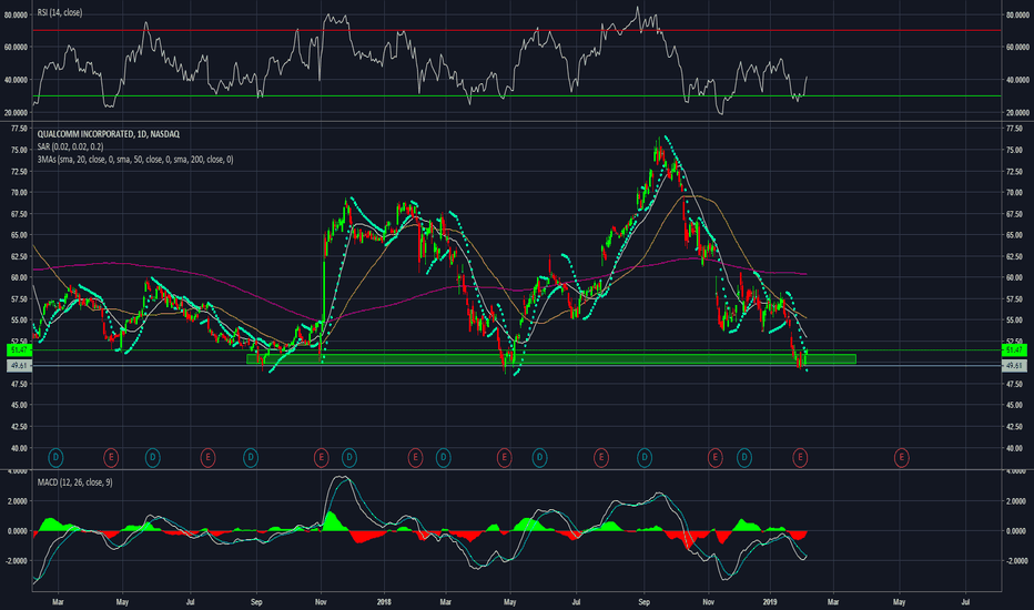 QCOM: QCOM BUY - STRONG SUPPORT AT 50.00 AND RSI OVERSOLD (DAILY)