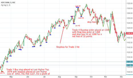 HDFCBANK: Bounce strategy assingment