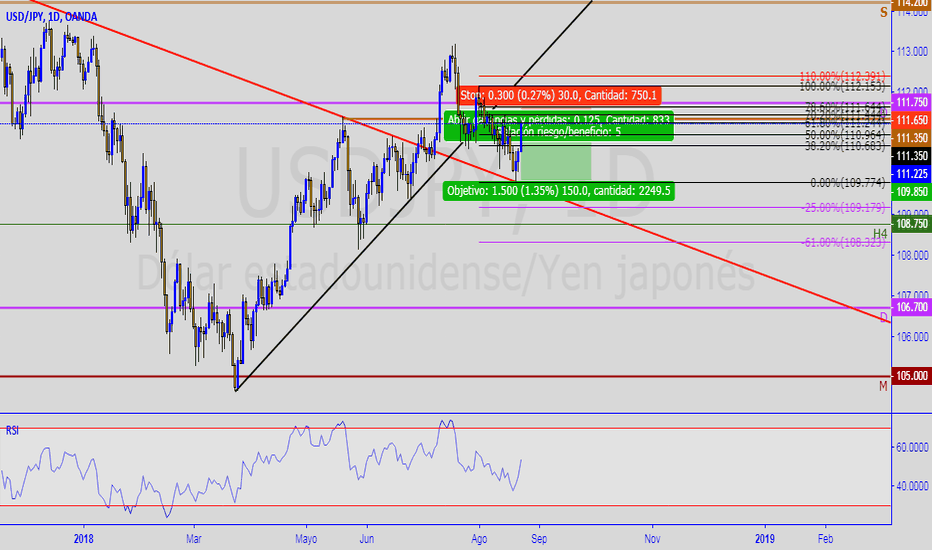 USDJPY: sell limit usdjpy