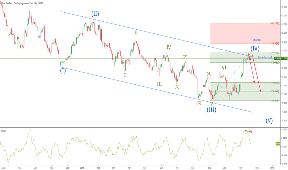 NZDJPY: NZDJPY - short at Weekly group wave