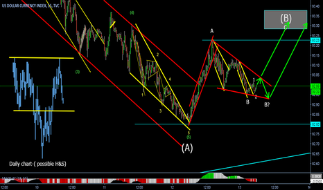 DXY: Moving up