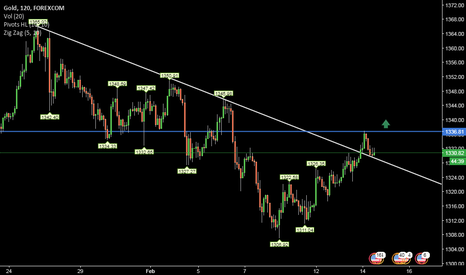 XAUUSD: XAUUSD- 240 Looking bullish above initial resistance @1337