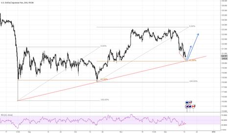 USDJPY: USDJPY - Bounce on the Trendline